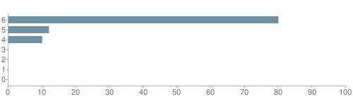Chart?cht=bhs&chs=500x140&chbh=10&chco=6f92a3&chxt=x,y&chd=t:80,12,10,0,0,0,0&chm=t+80%,333333,0,0,10|t+12%,333333,0,1,10|t+10%,333333,0,2,10|t+0%,333333,0,3,10|t+0%,333333,0,4,10|t+0%,333333,0,5,10|t+0%,333333,0,6,10&chxl=1:|other|indian|hawaiian|asian|hispanic|black|white